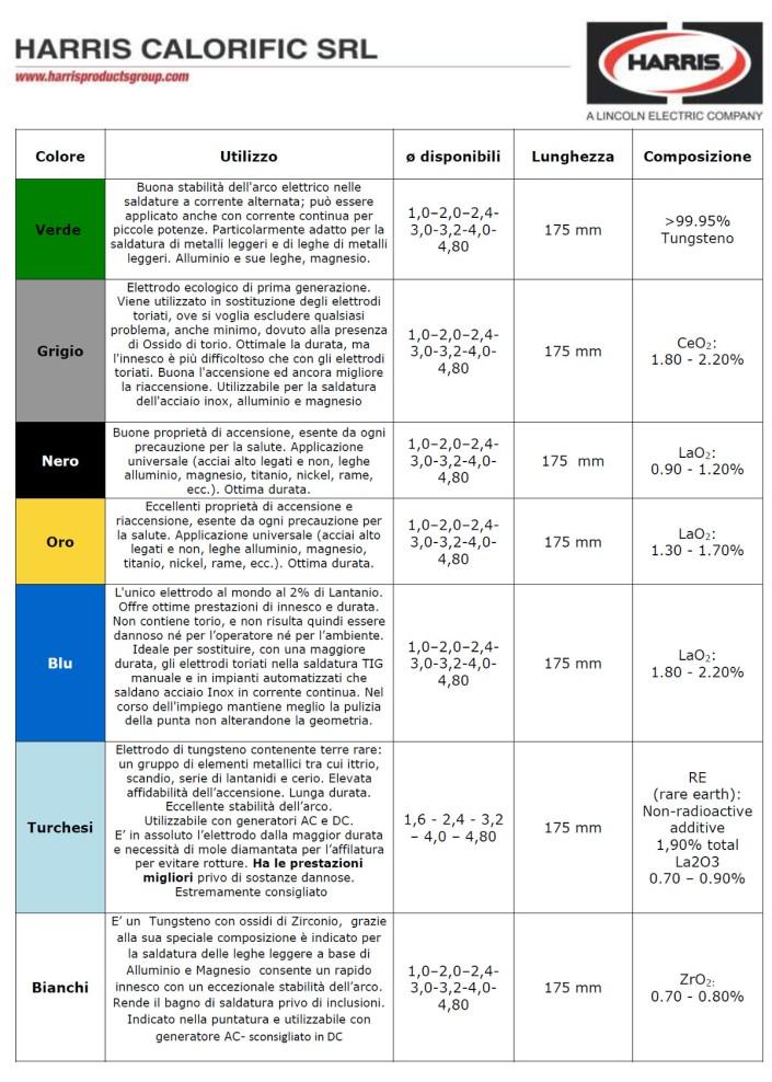 tipologia elettrodi tig secondo colore.jpg